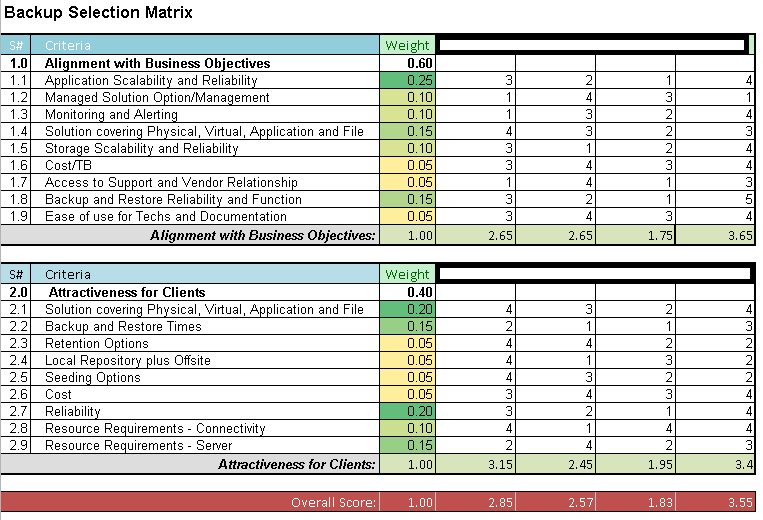 rfp scoring matrix template - the backup delusion part 2 virtualization is life