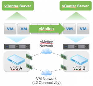 Cross-vCenter-vMotion