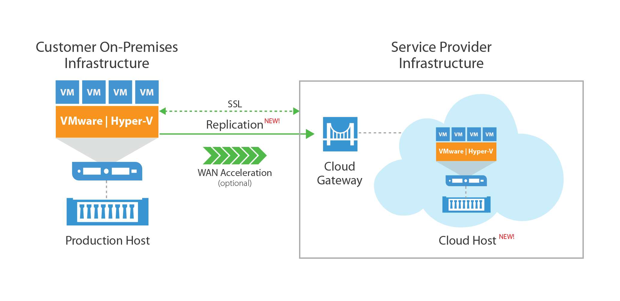 announced  veeam 9 cloud connect replication for service